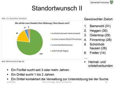 Ergebnisse der Online-Umfrage »Bauen und Wohnen in Finnentrop«